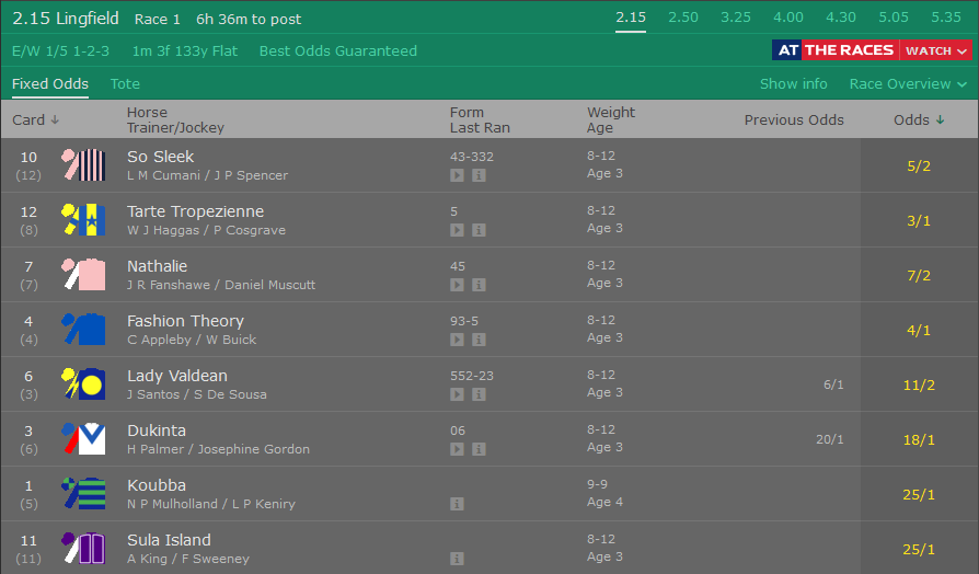 Bet365 Racecard Example
