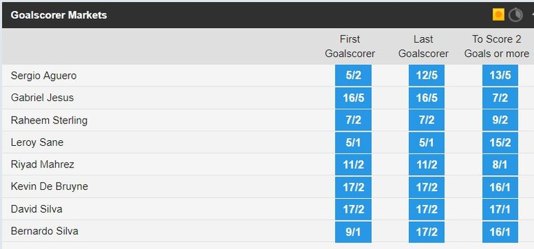 Goalscorer markets