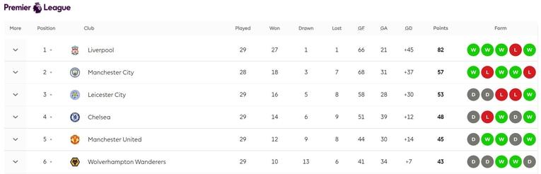 Premiere League Table