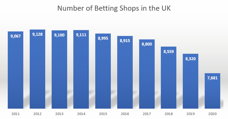 Number of Betting Shops in the UK 2011 to 2020